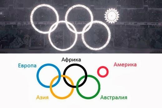 Sochi olympic ring that didn't open