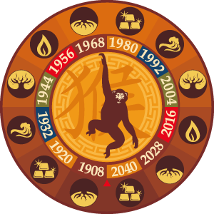 monkey years