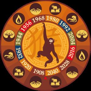 années de singe